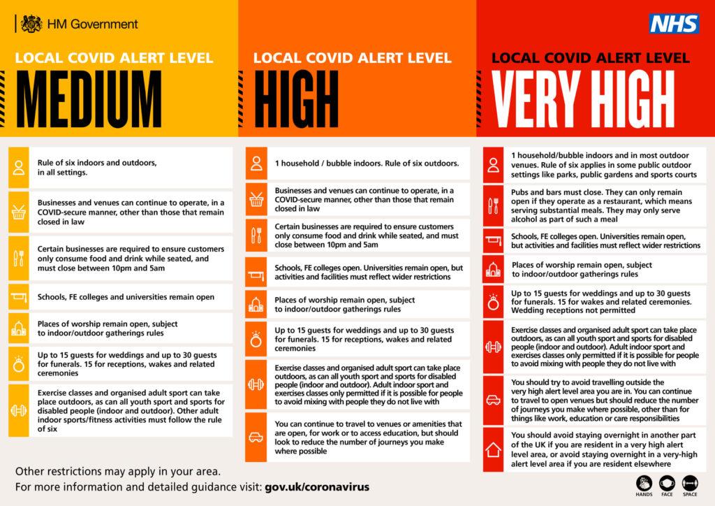 Local COVID-19 alert levels